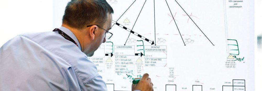Mapowanie strumienia wartości, Lean Enterprise Institute Polska