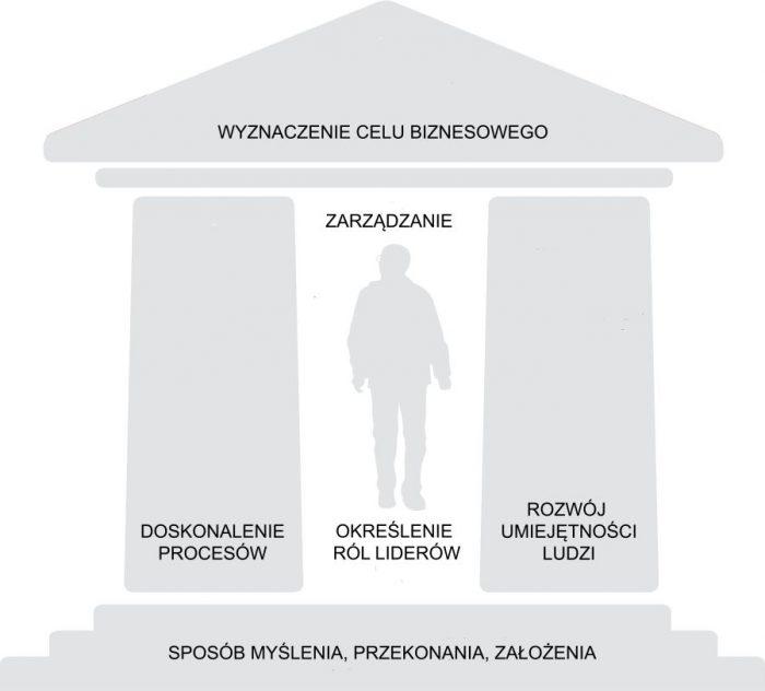 Model Transformacji Lean, Lean Enterprise Institute Polska