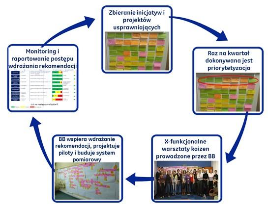 Rys. 3 Nowy model funkcjonowania Zespołu Zarządzania Procesami
