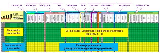 Matryca umiejętności pracowników BSH Łódź
