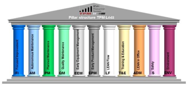 Struktura filarowa TPM w Oddziałach w Łodzi