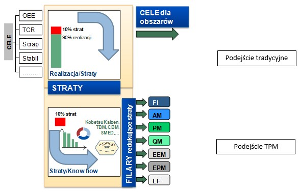 Podejście tradycyjne i TPM do procesu definiowania i realizacji celów