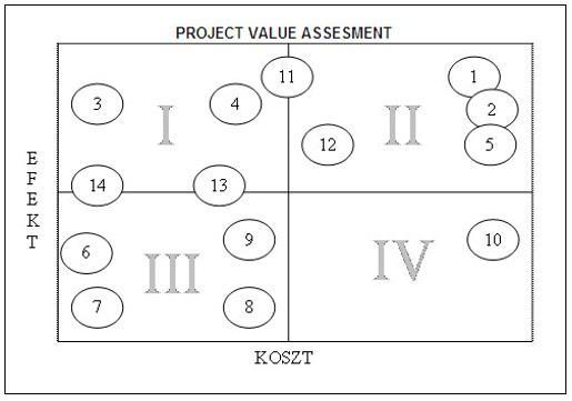 Rys. 10. Matryca PVA dla propozycji optymalizacji procesu