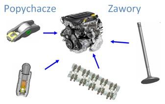 Wyroby produkowane przez Eaton Automotive Systems w Bielsku Białej