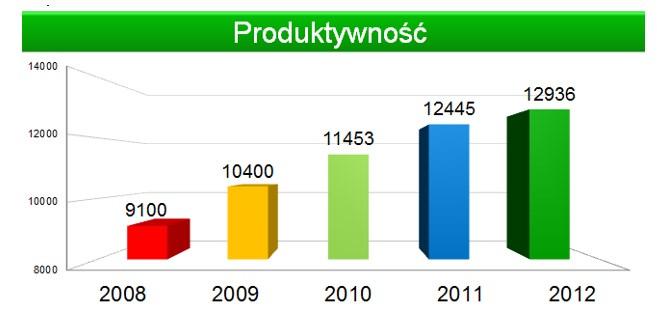 Przykład poprawy produktywności: średnia produkcja sztuk na linię na dzień