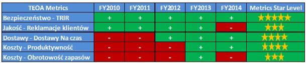 Tab. 1 Uzyskiwane w kolejnych latach wyniki przez Zakład TE Connectivity w Bydgoszczy w rankingu TE Operating Advantage (TEOA)