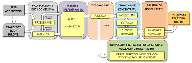 Rys. 2. Schemat blokowy ciągu technologicznego w O/ZWR