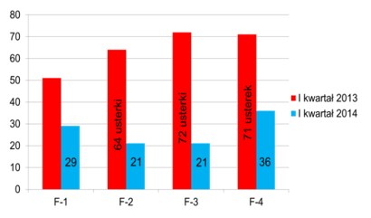 Rys. 15 Awaryjność 4 pras filtracyjnych w I kwartale 2013 i I kwartale 2014 w oddziale suszarni w ZWR Polkowice