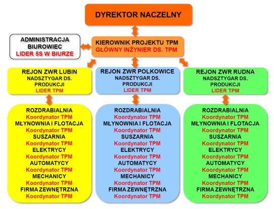 Rys. 4. Schemat przedstawiający strukturę zespołu TPM w O/ZWR