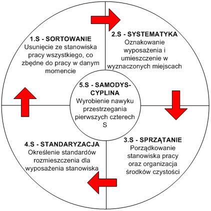 Schemat-metody-5S