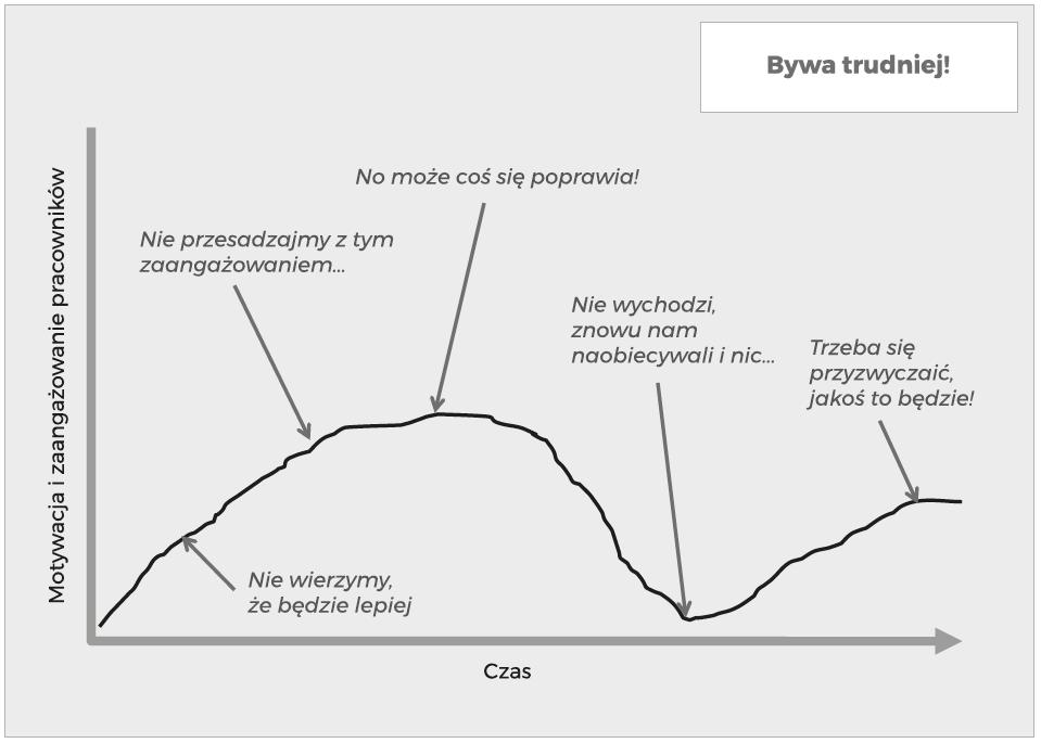 Rzeczywista zmienność podejścia pracowników do transformacji lean