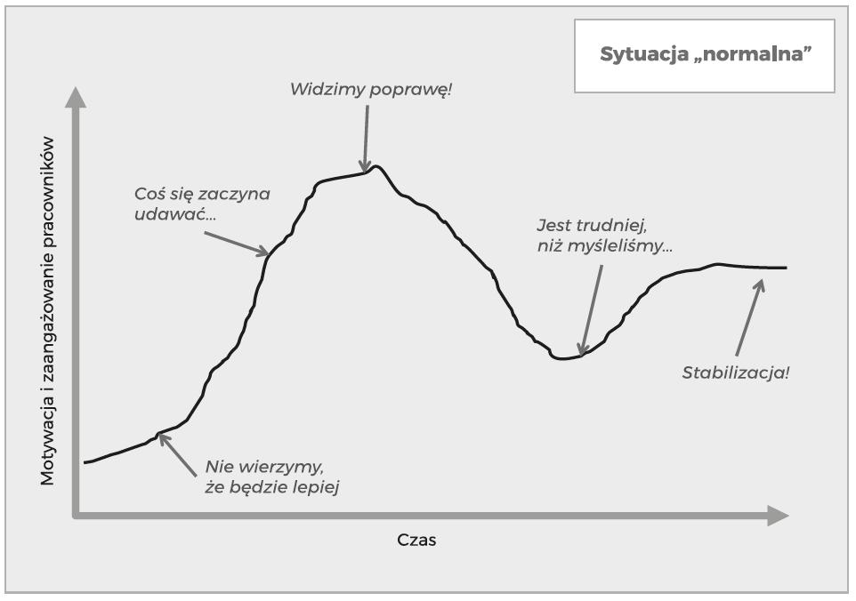 Dynamika zmian nastawienia pracowników przy wdrożeniach lean