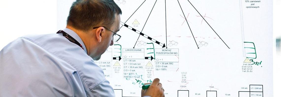 Mapowanie strumienia wartości – szkolenie online LIVE